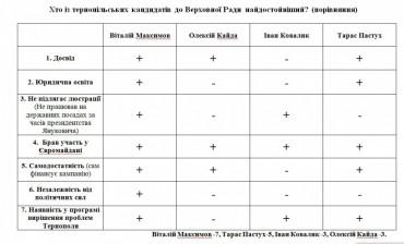 Хто із тернопільських кандидатів до Верховної Ради  найдостойніший? (порівняння)