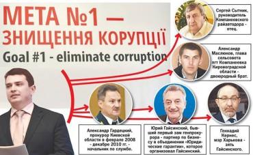 Родственные и дружеские связи директора Антикоррупционного бюро Артема Сытника