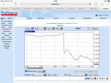 Росія за пів дня втратила 3 трильйони рублів