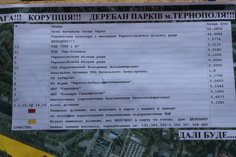 Самооборона Тернопільщини проти роздачі земель міста в напружений час