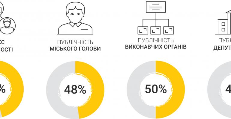 У Тернополі обговорювали результати Індексу публічності Тернопільської міської ради