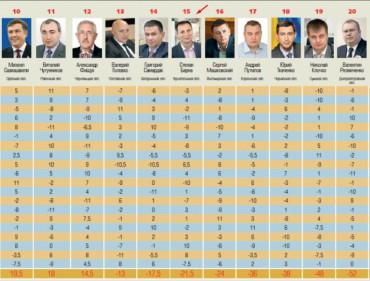 Губернатор Тернопільщини пасе задніх