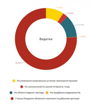 Головне про обласний бюджет Тернопільської області на 2016 рік