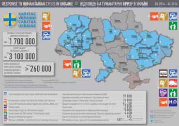 24 квітня католики Європи збиратимуть кошти на підтримку постраждалих від війни в Україні