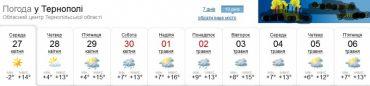 Якою буде погода на Великдень?