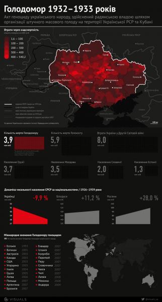 Факти про голодомор в Україні 1932-33 років