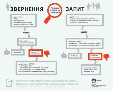Про що запитують депутати Тернопільської міськради?