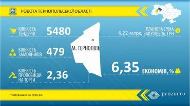 4,22 мільярди гривень бюджет закупівель Тернопільської області через Prozorro у 2016 році