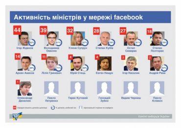 70% дописів у Фейсбук міністри роблять в робочий час
