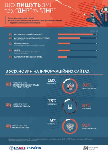 """На сайтах """"ЛНР"""" та """"ДНР"""" про самопроголошену владу пишуть лише хороше, про українську владу тільки погане"""