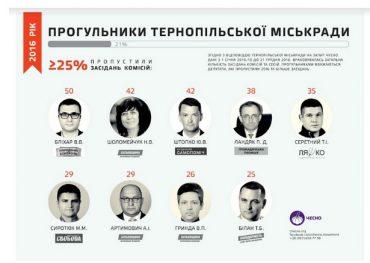 Рік роботи Тернопільської міської ради: 43% депутатів – прогульники