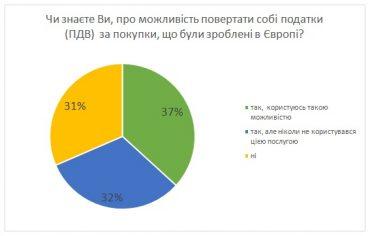 Більшість українців, які літають за кордон, не повертають кошти з податків за покупки