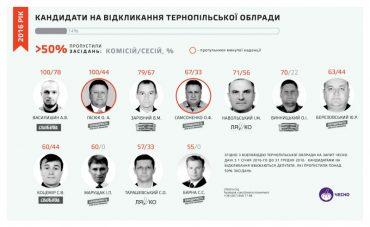 Рік роботи Тернопільської облради: Степан Барна та ще 10 депутатів можуть втратити мандати