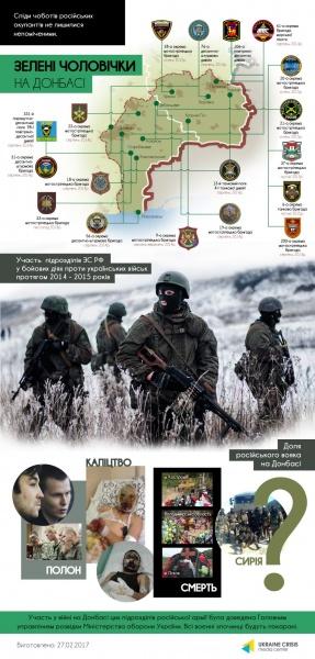 Російська військова присутність на сході України у 2014-2015 роках