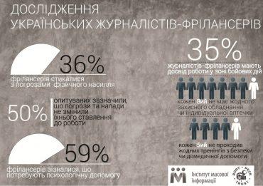 36% українських журналістів-фрілансерів стикалися з погрозами від 2014 року