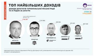 Багатії та злидні Тернопільської міської ради