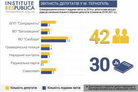 Втратити мандат можуть аж 12 депутатів Тернопільської міськради