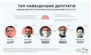 5 депутатів з Тернопільщини вчасно не подали е-декларації до НАЗК