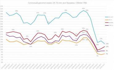Vk.com, Ok.ru. Mail.ru і Yandex зменшилися в 2 рази