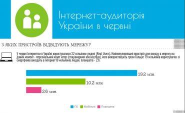 В Україні 22 мільйони користувачів інтернету, з них 10 мільйонів виходять в онлайн з мобільних телефонів