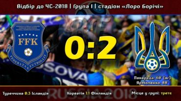 Збірна України перемогла футболістів Косово