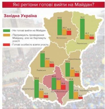 На Тернопільщині готові вийти на Майдан і його підтримати 38% жителів
