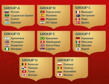 Відбулося жеребкування Чемпіонату світу з футболу 2018