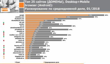Три з восьми найпопулярніших вебсайтів, якими українці користуються щодня – російські