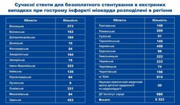 На Тернопільщину привезли 140 стентів для безкоштовного оперування інфаркту міокарда