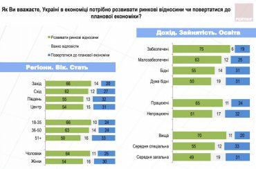 На Західній Україні найбільше підтримують ринкові відносини