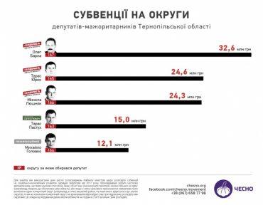 """Субвенції розбрату: як на Тернопільщині """"погризлися"""" радикали з БПП"""