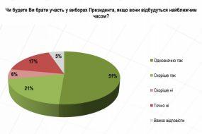 Суспільно-політичні настрої українців: липень 2018