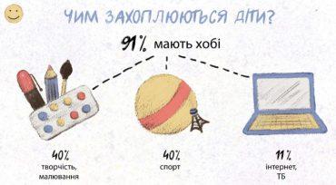У школах України проведуть урок мрій, щоб навчити дітей мріяти без меж і йти до мети