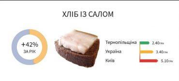 Український бургер за рік подорожчав на 42%: на Тернопільщині чорний хліб і сало найдешевші в Україні