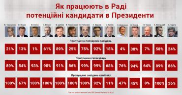 Юлія Тимошенко не була на жодному засіданні комітету Верховної Ради