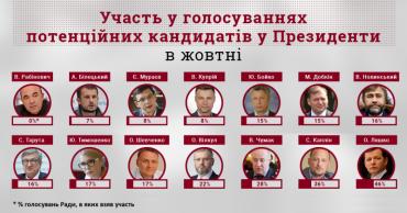 10 кандидатів у Президенти ігнорують голосування Ради