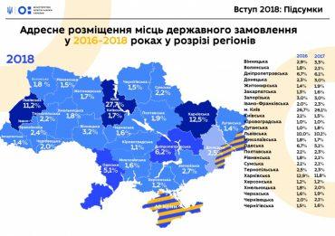 Топ-10 вишів, куди вступили найкращі абітурієнти України