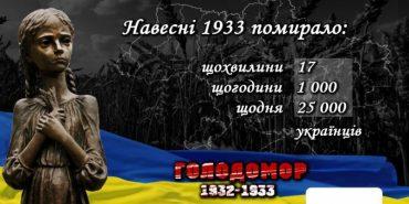 79% громадян вважають голодомор 1932-1933 років геноцидом українського народу