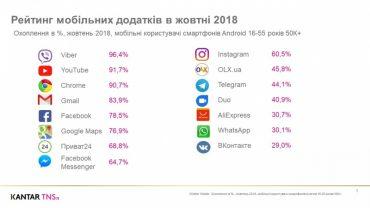 Viber найпопулярніший мобільний додаток серед українців