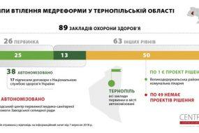 Автономізовані та щасливі: медична реформа на Тернопільщині