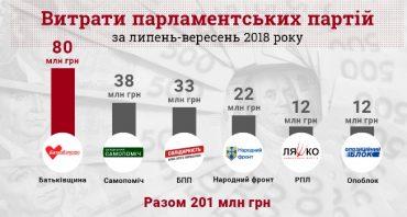 У липні-вересні парламентські партії витратили понад 200 мільйонів гривень