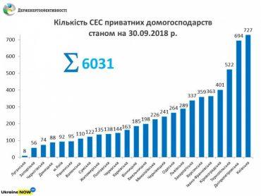 У Тернопільській області 522 родини встановили сонячні електростанції