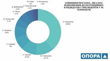 Політична активність на Тернопільщині має ознаки дочасної агітаційної діяльності