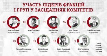 Лідери п'яти фракцій і груп ігнорують засідання комітетів