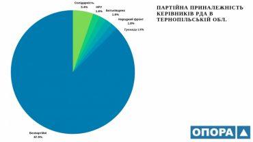 10 % керівного складу районних державних адміністрацій є членами політичних партій