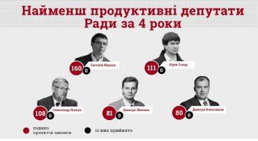 Найменш продуктивним депутатом Верховної Ради є позафракційний Євгеній Мураєв