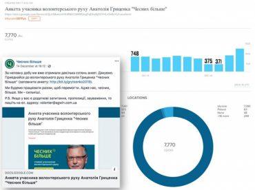 У Гриценка вже армія понад 4 000 волонтерів, він вже готовий вивести цілий Майдан