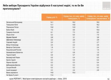 За два місяці до виборів соціологи проаналізували ситуацію в мізках українців