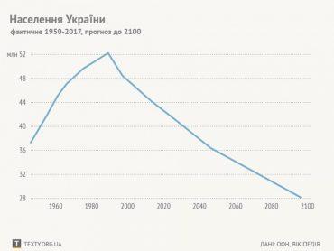 Українці зникнуть як нація у 2100 році?