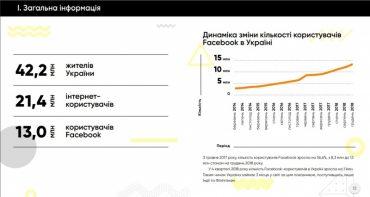 Тернополяни ввійшли у п'ятірку користувачів Фейсбуком в Україні